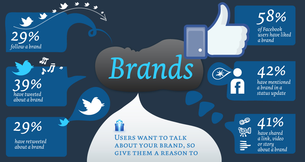 Generate your brand awareness among people using social media marketing tips